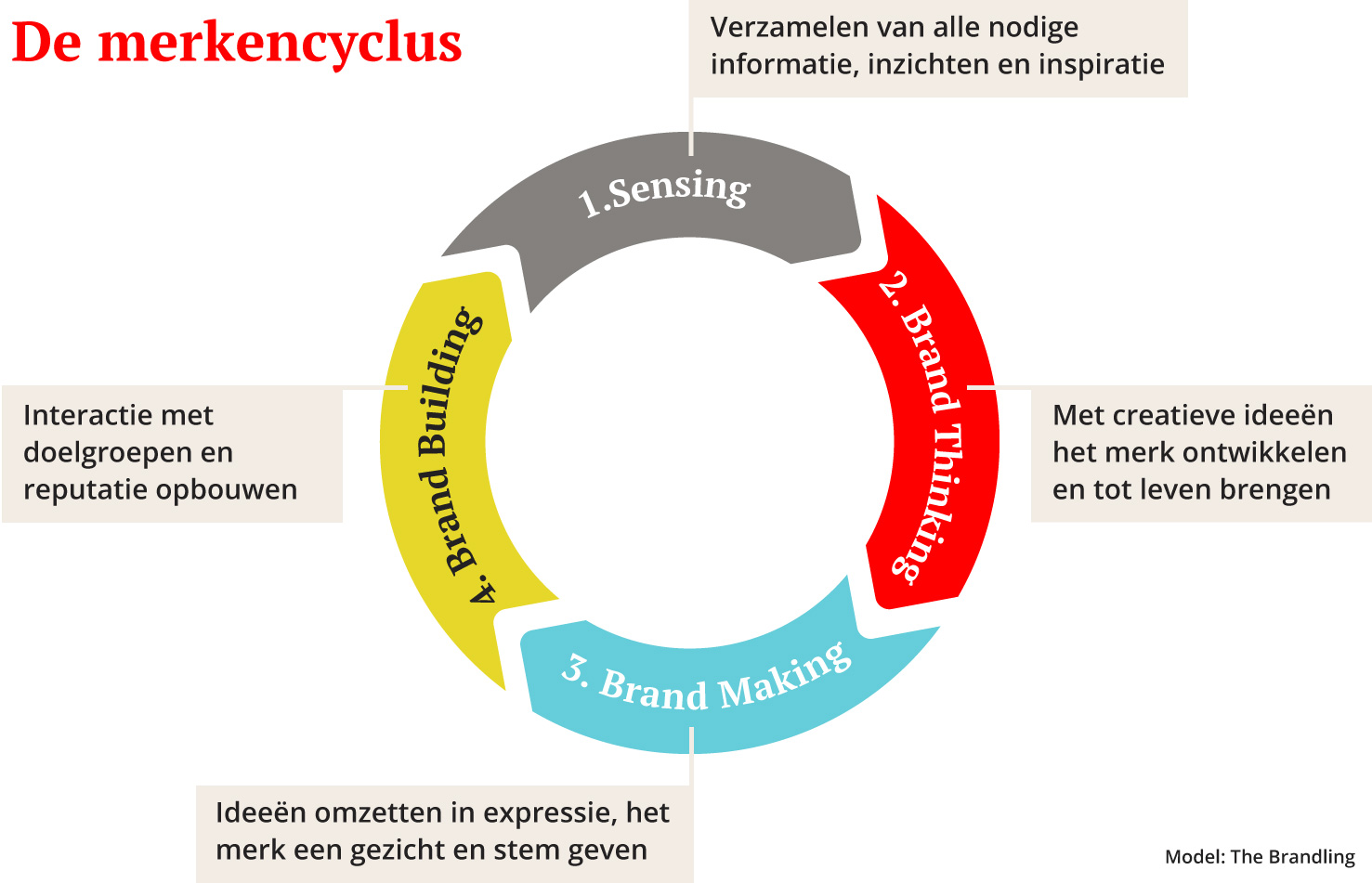 brandcyclus_nl_desk